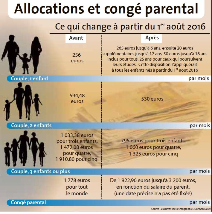 Allocations Familiales A Partir De Deux Enfants Les Familles Y