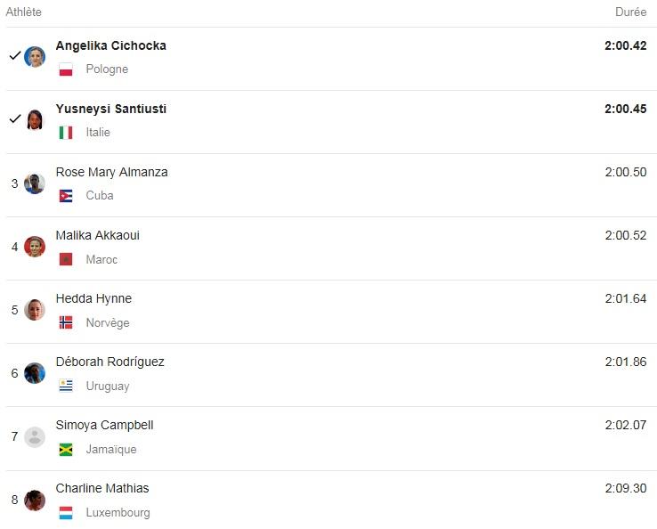 Rio 2016 athl tisme charline mathias se rate plus aucun luxembourgeois en piste - Charline vanhoenacker vie privee ...