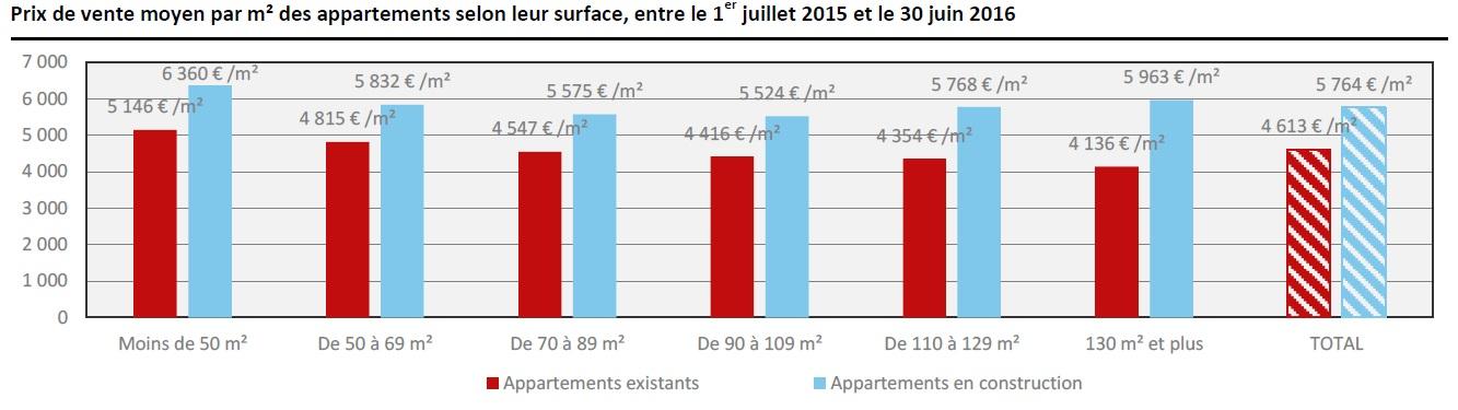 Source : Publicité foncière, calcul Statec - Observatoire de l'Habitat.