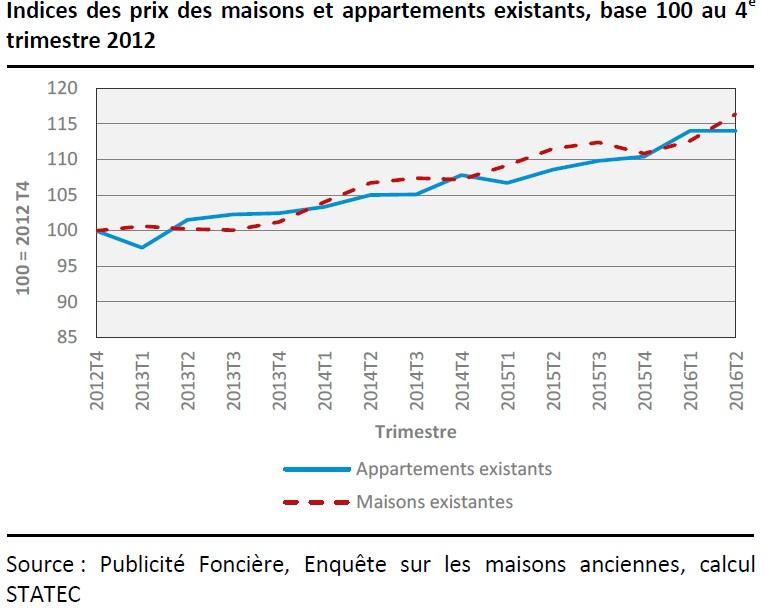 Immobilier au luxembourg les prix en hausse de 5 6 sur for Evolution prix maison