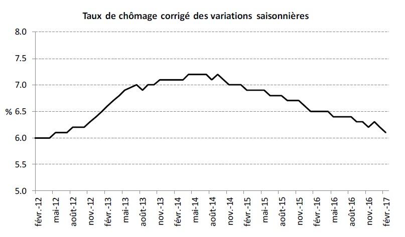 Le chômage a très légèrement reculé en février