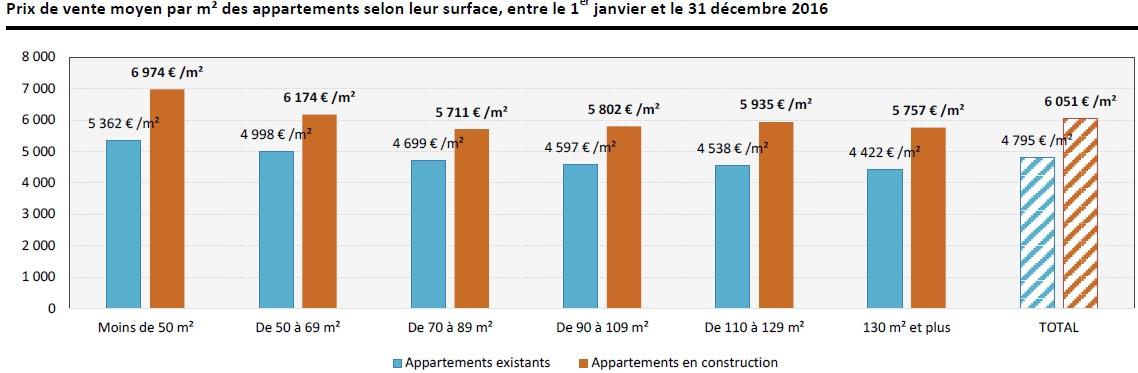 immobilier au luxembourg la flamb e des prix s 39 acc l re encore. Black Bedroom Furniture Sets. Home Design Ideas