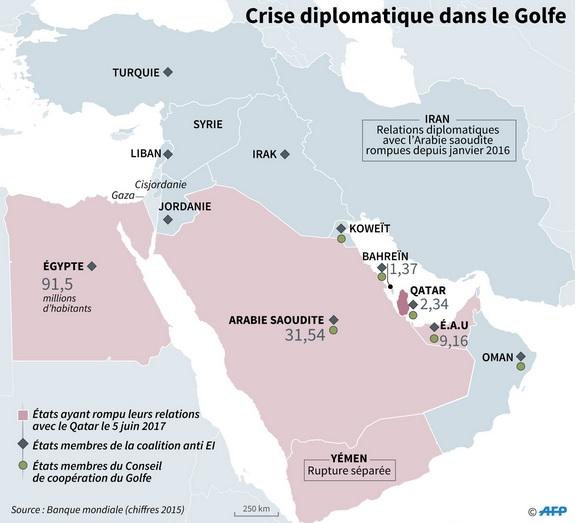 Accusé d'avoir provoqué la crise entre les pays du Golfe : Trump s'explique