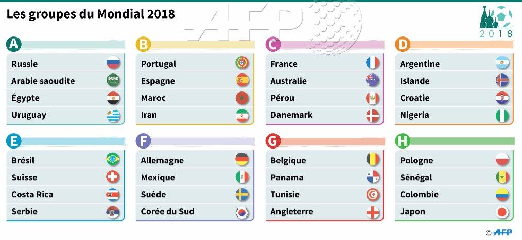Mondial 2018 les favoris pargn s un choc portugal espagne - Coupe de monde handball calendrier ...