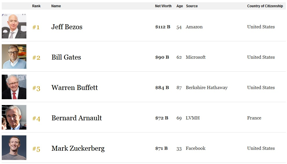 Le bond colossal de la fortune de Bernard Arnault, 4ème homme le plus riche du monde