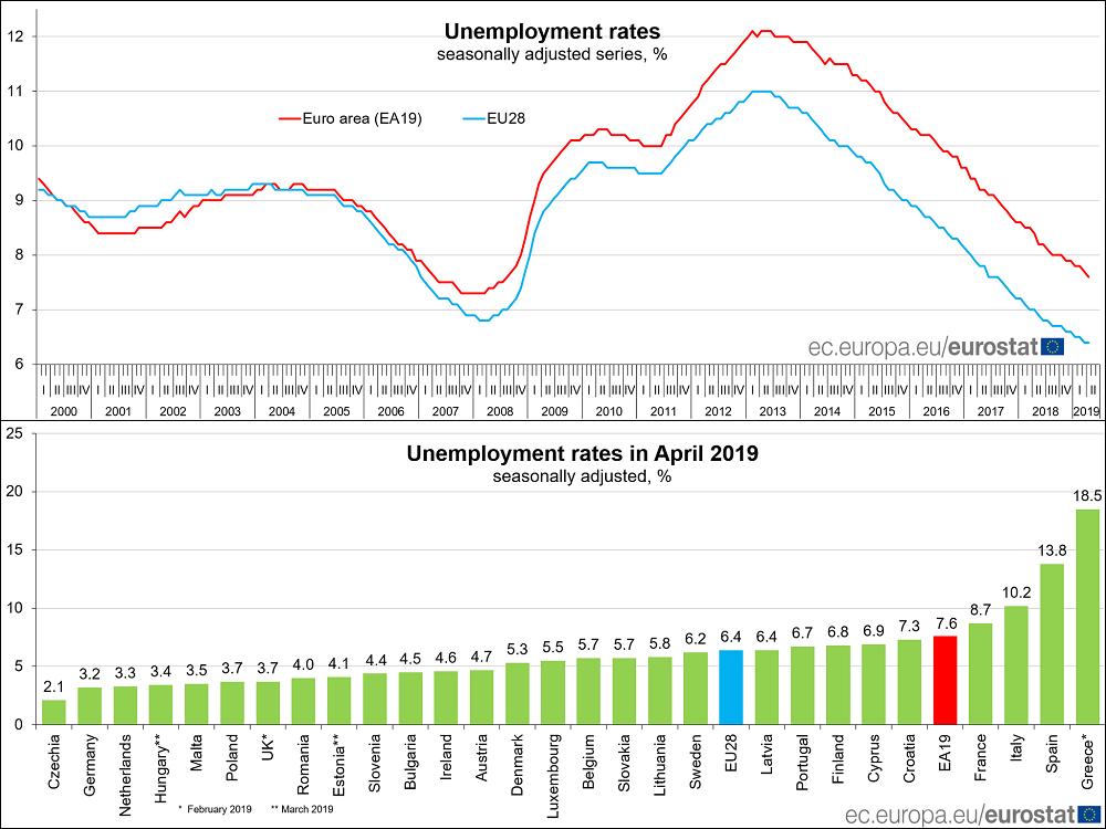 Le chômage au plus bas depuis 2008 — Zone euro