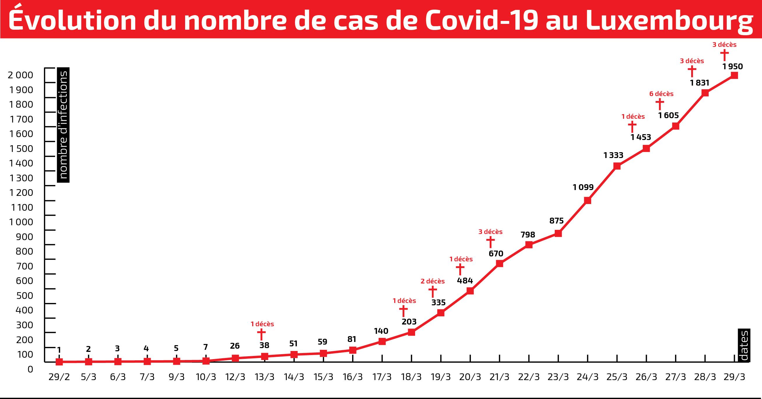 Coronavirus Le Luxembourg Passe Ce Dimanche A 1950 Cas 3 Nouveaux Deces Le Quotidien