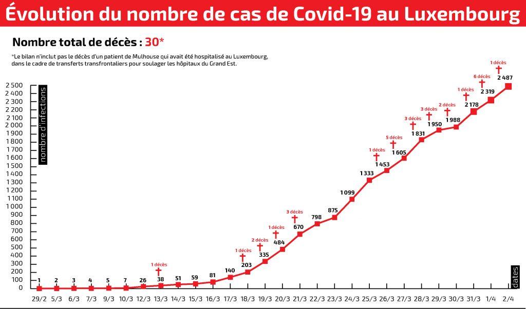 Covid 19 Au Luxembourg Un Nouveau Deces 168 Nouveaux Cas Le Quotidien